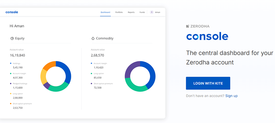 Step 1 Login to Zerodha Console